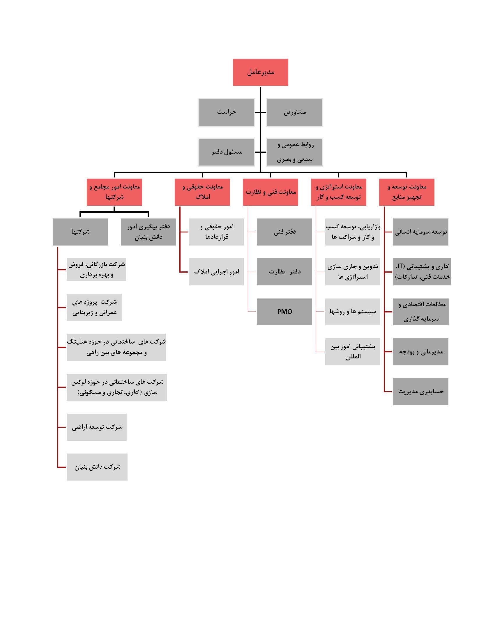 چارت سازمانی هلدینگ تراز پی ریز